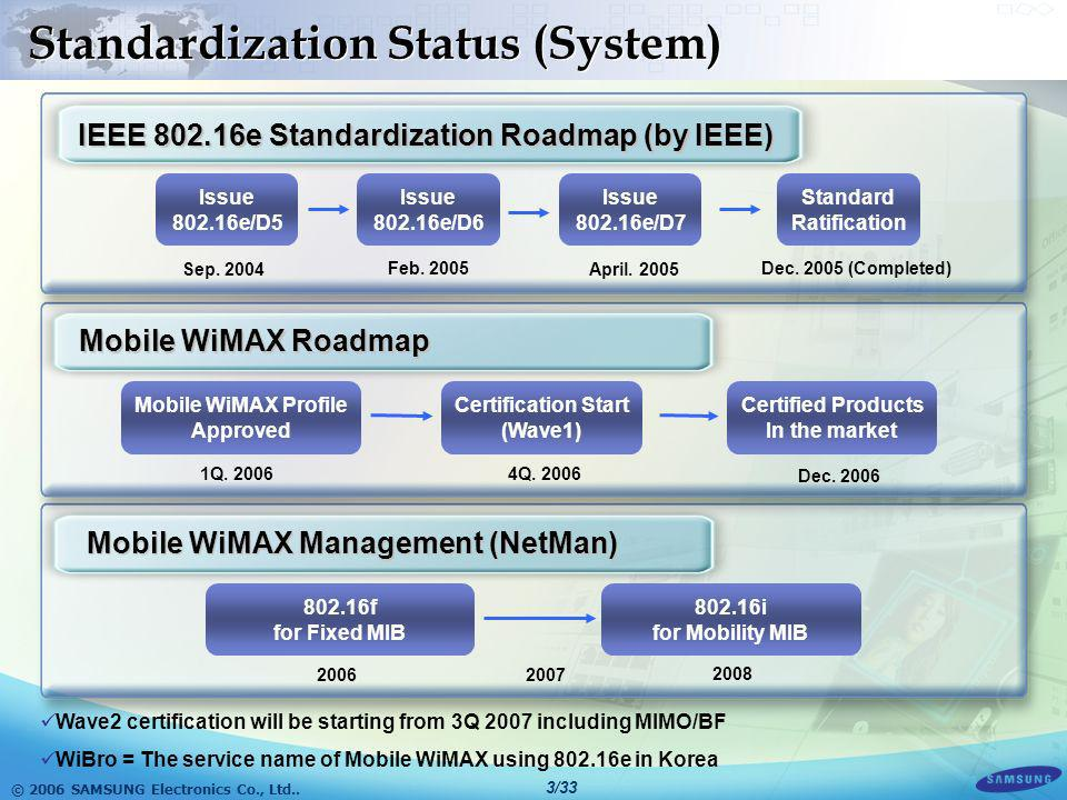 © 2006 SAMSUNG Electronics Co., Ltd.. 2/33 WiBro Technologies