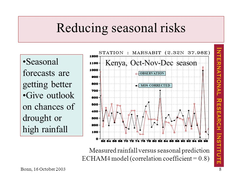 Bonn, 16 October Reducing seasonal risks MOS CORRECTED OBSERVATION Kenya, Oct-Nov-Dec season Seasonal forecasts are getting better Give outlook on chances of drought or high rainfall Measured rainfall versus seasonal prediction ECHAM4 model (correlation coefficient = 0.8)