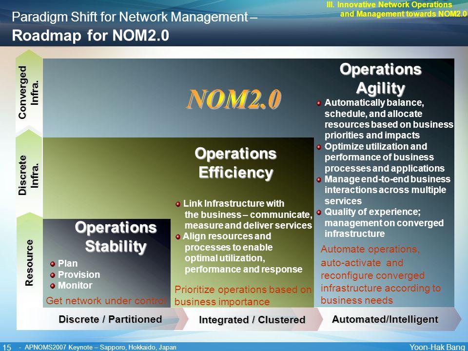 15 Yoon-Hak Bang - APNOMS2007 Keynote – Sapporo, Hokkaido, Japan Paradigm Shift for Network Management – Roadmap for NOM2.0 Automated/Intelligent Conv