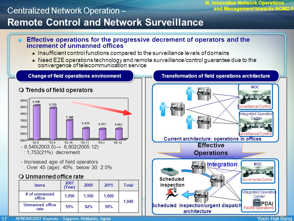 17 Yoon-Hak Bang - APNOMS2007 Keynote – Sapporo, Hokkaido, Japan Centralized Network Operation – Remote Control and Network Surveillance Effective operations for the progressive decrement of operators and the increment of unmanned offices Insufficient control functions compared to the surveillance levels of domains Need E2E operations technology and remote surveillance/control guarantee due to the convergence of telecommunication service Items 2007 (Year) 20092015Total # of unmanned office 1,0961,5001,800 1,848 Unmanned office rate 59%82%98% Unmanned office rate - 8,540(2003.5) 6,802(2005.12) : 1,753(21%) decrement - Increased age of field operators.