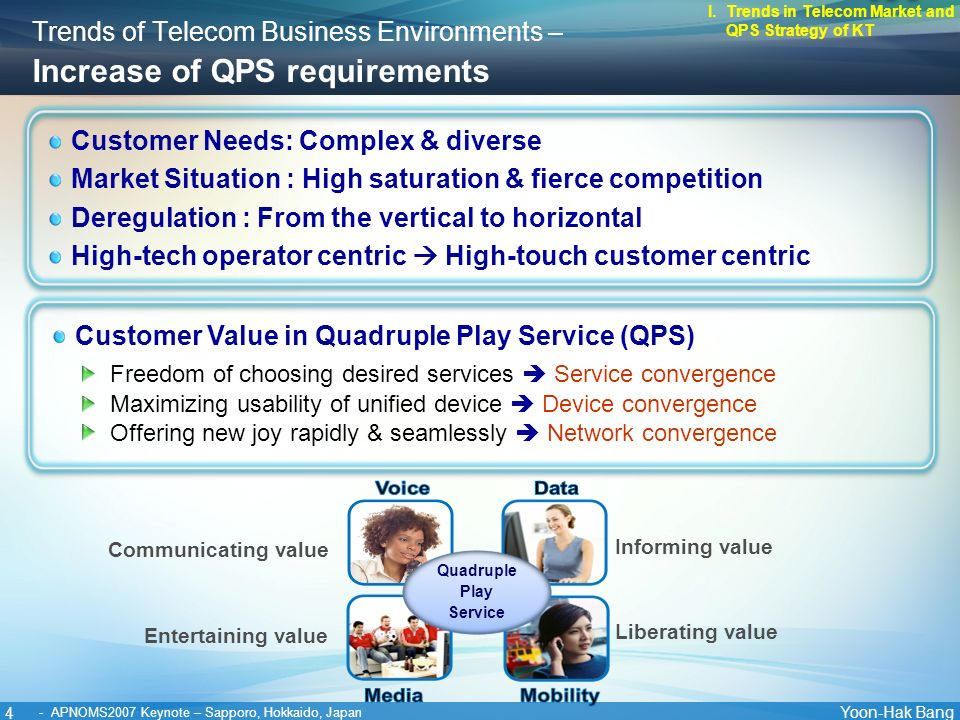 4 Yoon-Hak Bang - APNOMS2007 Keynote – Sapporo, Hokkaido, Japan Customer Needs: Complex & diverse Market Situation : High saturation & fierce competition Deregulation : From the vertical to horizontal High-tech operator centric High-touch customer centric Trends of Telecom Business Environments – Increase of QPS requirements I.