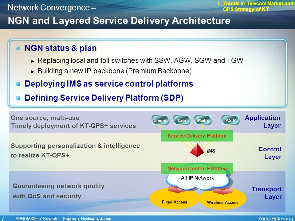 7 Yoon-Hak Bang - APNOMS2007 Keynote – Sapporo, Hokkaido, Japan NGN status & plan Replacing local and toll switches with SSW, AGW, SGW and TGW Building a new IP backbone (Premium Backbone) Deploying IMS as service control platforms Defining Service Delivery Platform (SDP) Network Convergence – NGN and Layered Service Delivery Architecture I.