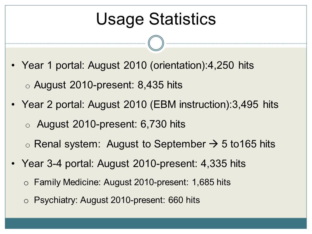 Usage Statistics Year 1 portal: August 2010 (orientation):4,250 hits o August 2010-present: 8,435 hits Year 2 portal: August 2010 (EBM instruction):3,