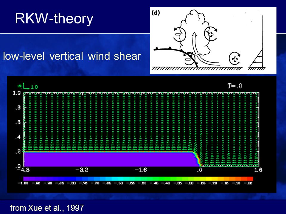 RKW-theory from Xue et al., 1997 low-level vertical wind shear