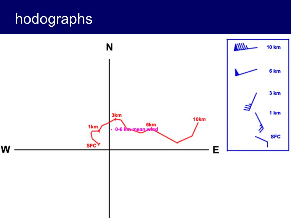 hodographs