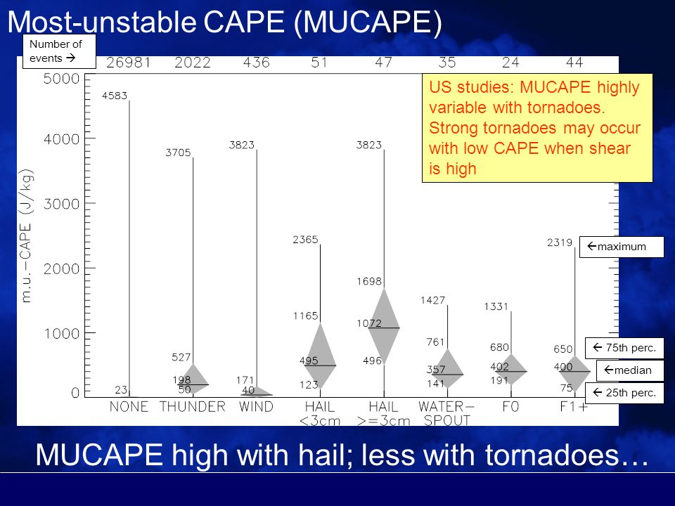 Most-unstable CAPE (MUCAPE) Number of events maximum median 75th perc.