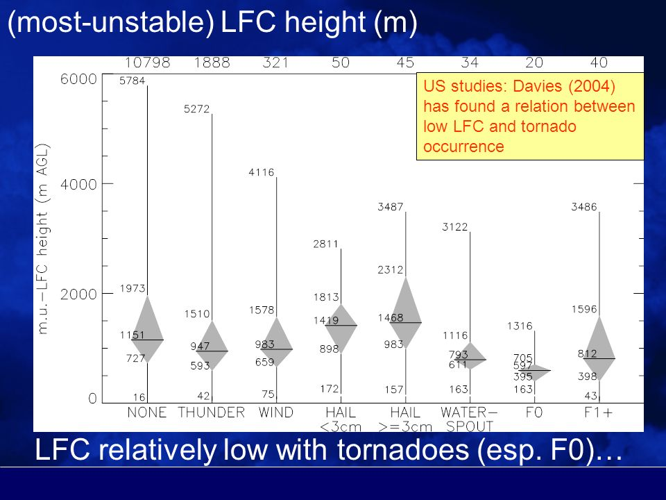 (most-unstable) LFC height (m) LFC relatively low with tornadoes (esp.