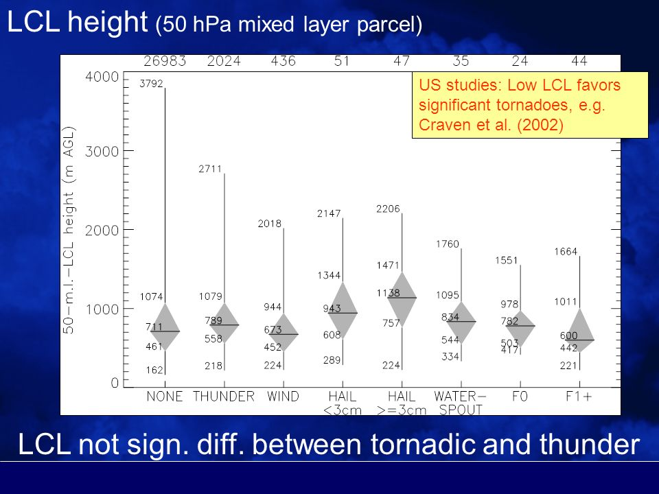 LCL height (50 hPa mixed layer parcel) US studies: Low LCL favors significant tornadoes, e.g.
