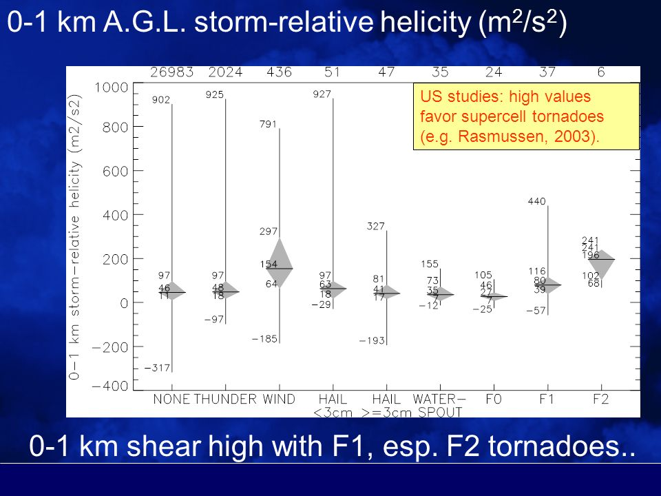 0-1 km A.G.L. storm-relative helicity (m 2 /s 2 ) 0-1 km shear high with F1, esp.