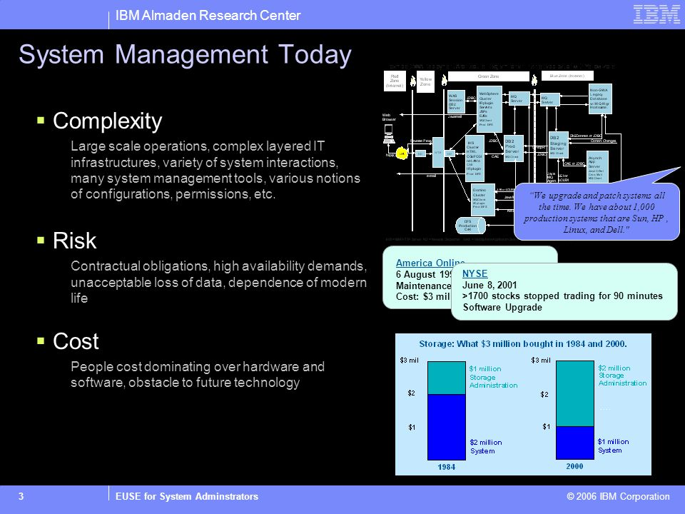 IBM Almaden Research Center EUSE for System Adminstrators © 2006 IBM Corporation3 System Management Today Complexity Large scale operations, complex layered IT infrastructures, variety of system interactions, many system management tools, various notions of configurations, permissions, etc.