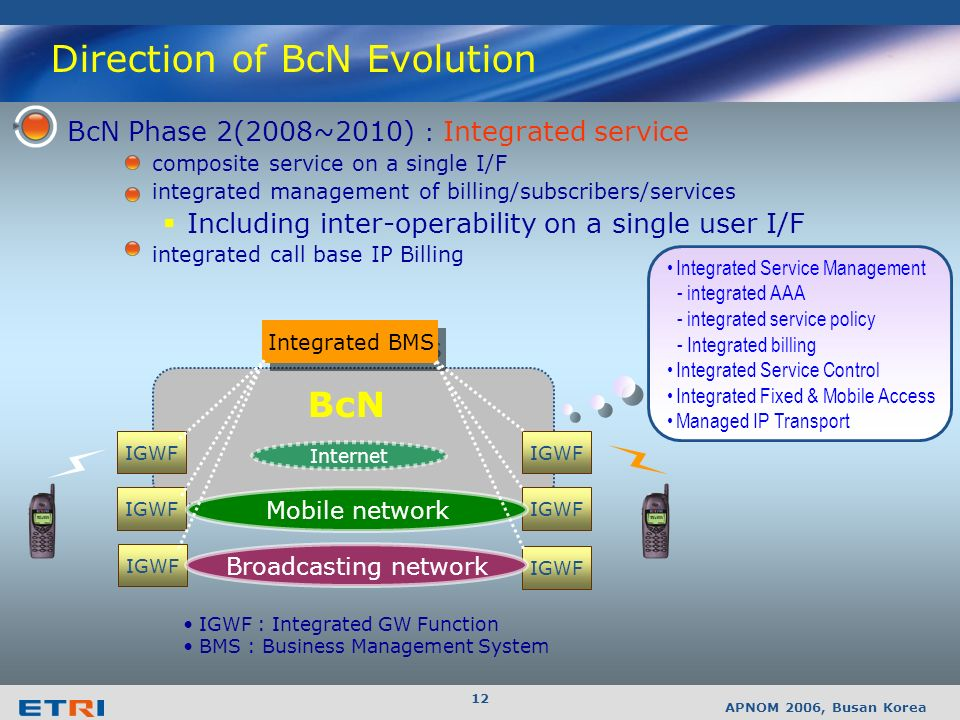 APNOM 2006, Busan Korea 11 BcN Phase 1(2005~2007) : combined & interworking Service fixed: 50~100Mbps, mobile: 50Mbps~ per AP individual management of
