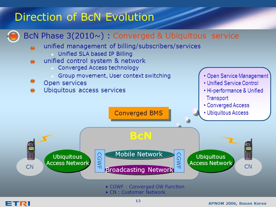 APNOM 2006, Busan Korea 12 BcN Phase 2(2008~2010) : Integrated service composite service on a single I/F integrated management of billing/subscribers/