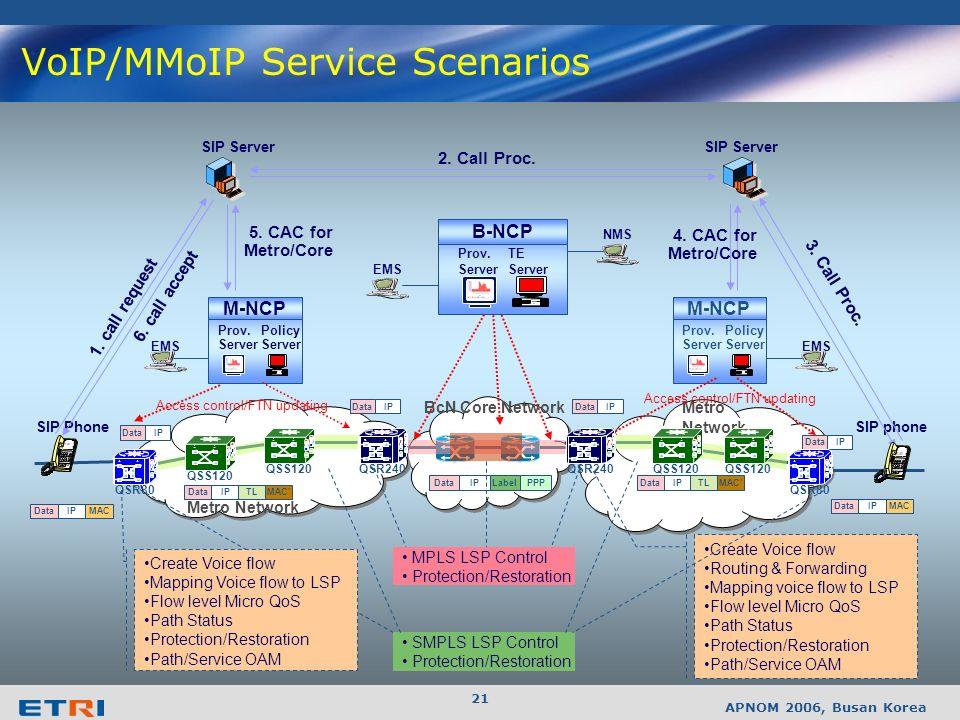APNOM 2006, Busan Korea 20 ATN ADN A-ESN MCN HGW CR HGW ATNADN A-ESN MCN ESN CROXC PS AS OGW AS SCAP M-NCP B-NCP M-NCP Call Agent CPN Access Network Metro Network Core Network Metro Network Access Network CPN MMS PS A-NCP ESN BcN Architecture Overview AS: Application Server OGW: Open API Gateway PS: Policy Server SCAP: Service Context-Aware Control Platform HGW : Home Gateway ATN: Access Termination Node ADN: Access Demarcation Node (A)-ESN : (Access) Edge Service Node MCN: Metro Core Node MMS: Multimedia Server CR: Core Router QSS Series ADN: ASR10 A-ESN: QSS40 MCN: QSS120 ESN: QSR 240
