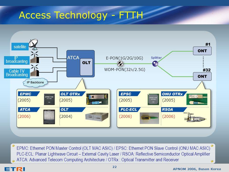 APNOM 2006, Busan Korea 21 VoIP/MMoIP Service Scenarios DataIPTLMAC DataIPTLMAC DataIPMAC DataIPMAC DataIP DataIPDataIP DataIPLabelPPP M-NCP Policy Server EMS Prov.