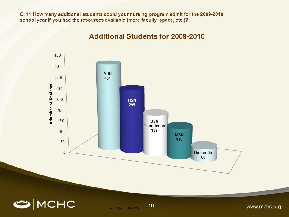 16 As of March 19, 2009 Q. 11 How many additional students could your nursing program admit for the 2009-2010 school year if you had the resources ava