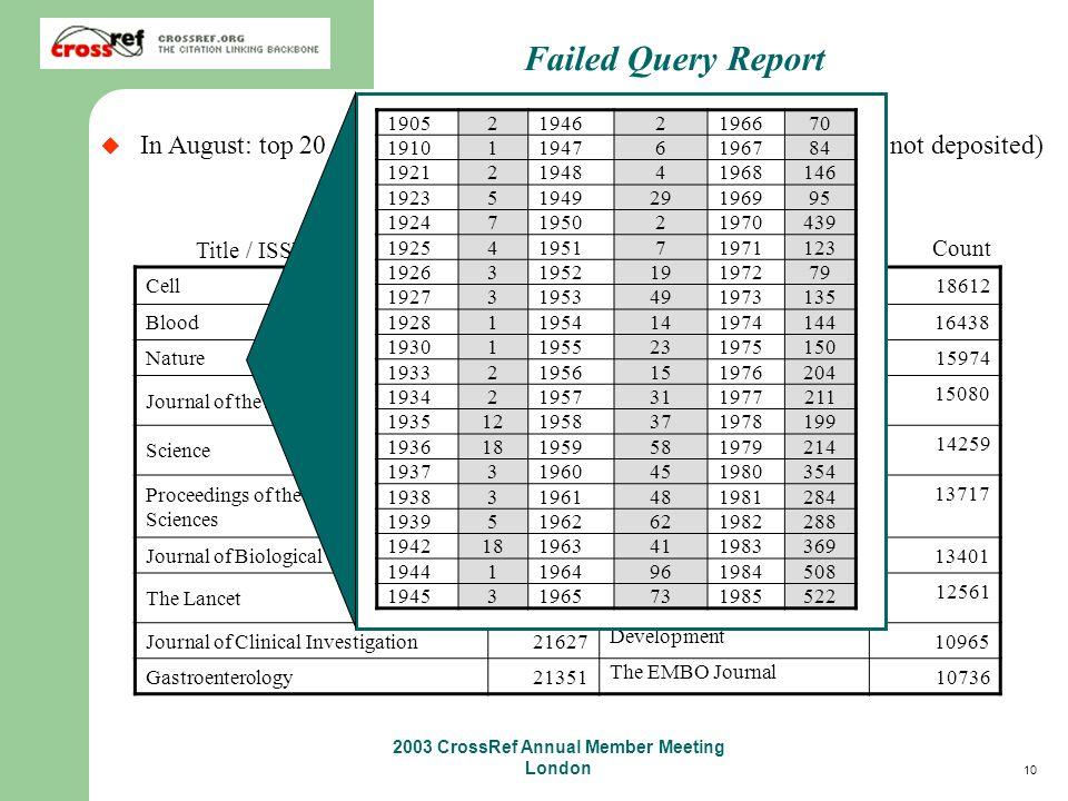 10 2003 CrossRef Annual Member Meeting London Failed Query Report In August: top 20 Titles with inadequate coverage (e.g.