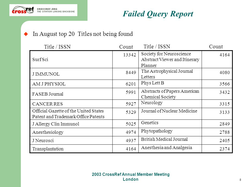 8 2003 CrossRef Annual Member Meeting London Failed Query Report In August top 20 Titles not being found Surf Sci 13342 Society for Neuroscience Abstract Viewer and Itinerary Planner 4164 J IMMUNOL 8449 The Astrophysical Journal Letters 4080 AM J PHYSIOL 6201 Phys Lett B 3566 FASEB Journal 5991 Abstracts of Papers American Chemical Society 3432 CANCER RES 5927 Neurology 3315 Official Gazette of the United States Patent and Trademark Office Patents 5329 Journal of Nuclear Medicine 3133 J Allergy Clin Immunol 5025 Genetics 2849 Anesthesiology 4974 Phytopathology 2788 J Neurosci 4937 British Medical Journal 2405 Transplantation 4164 Anesthesia and Analgesia 2374 Title / ISSN Count
