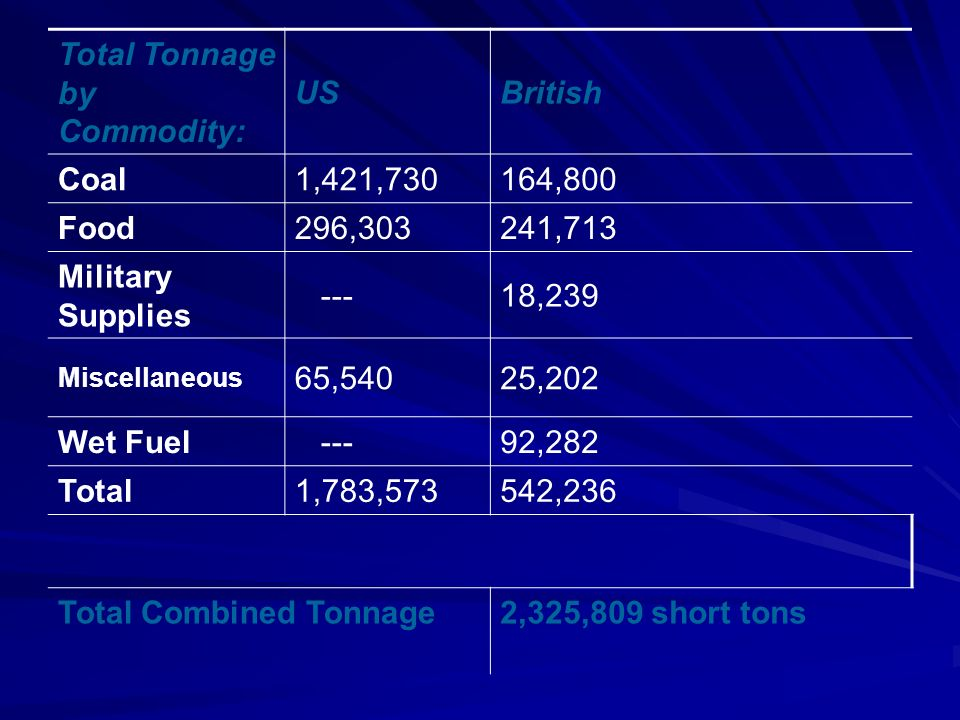 Total Tonnage by Commodity: USBritish Coal1,421,730164,800 Food296,303 241,713 Military Supplies ---18,239 Miscellaneous 65,54025,202 Wet Fuel ---92,282 Total1,783,573542,236 Total Combined Tonnage2,325,809 short tons