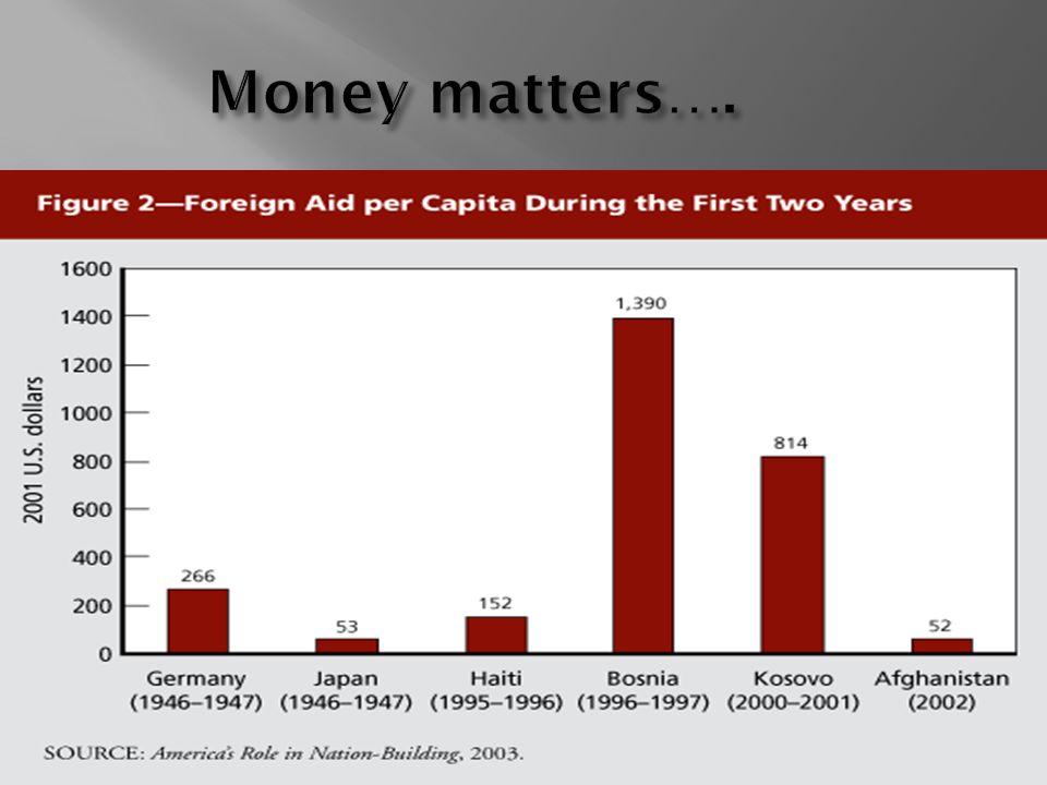 Money matters….