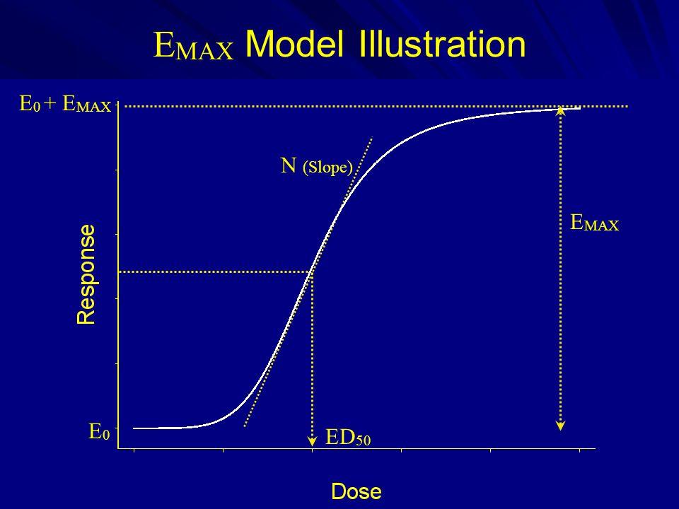 E MAX Model Illustration ED 50 N (Slope) E 0 + E MAX E0E0 E MAX