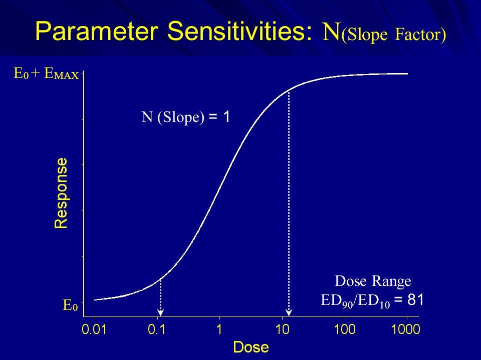 Parameter Sensitivities: N (Slope Factor) E 0 + E MAX E0E0 N (Slope) = 1 Dose Range ED 90 /ED 10 = 81