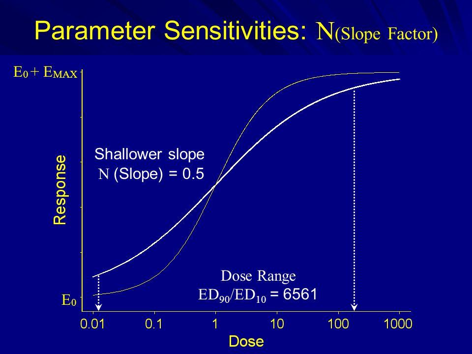 Parameter Sensitivities: N (Slope Factor) N (Slope) = 0.5 E 0 + E MAX E0E0 Shallower slope Dose Range ED 90 /ED 10 = 6561