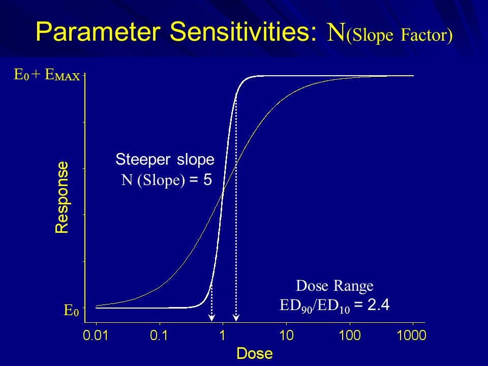 Parameter Sensitivities: N (Slope Factor) E 0 + E MAX E0E0 N (Slope) = 5 Steeper slope Dose Range ED 90 /ED 10 = 2.4