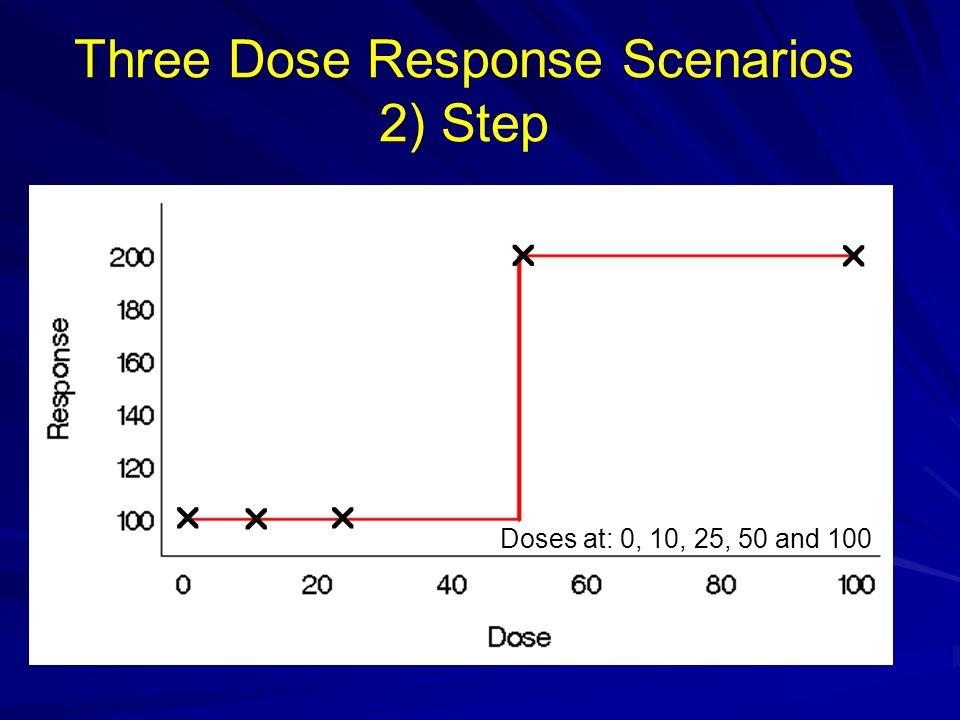 Three Dose Response Scenarios 2) Step Doses at: 0, 10, 25, 50 and 100