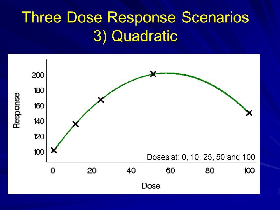 Three Dose Response Scenarios 3) Quadratic Doses at: 0, 10, 25, 50 and 100
