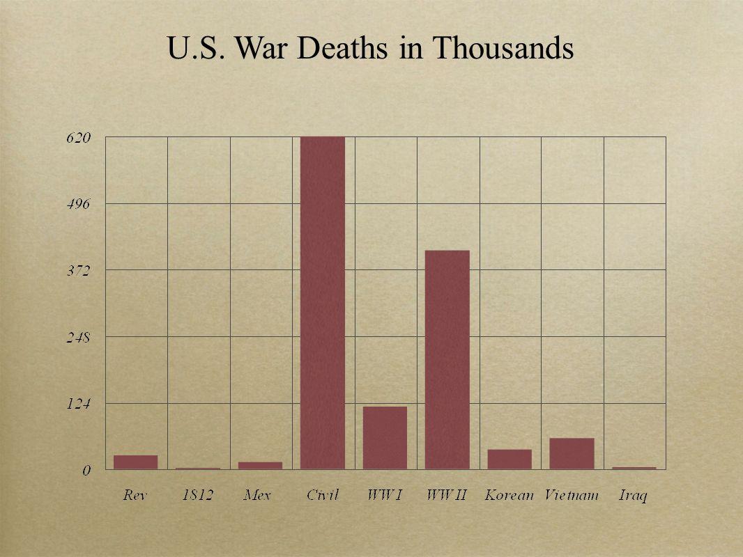 U.S. War Deaths in Thousands