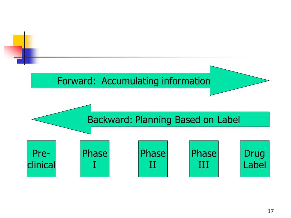 17 Pre- clinical Phase I Phase II Phase III Drug Label Forward: Accumulating information Backward: Planning Based on Label