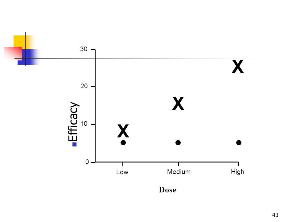 43 Efficacy 30 20 10 0 Low MediumHigh Dose X X X