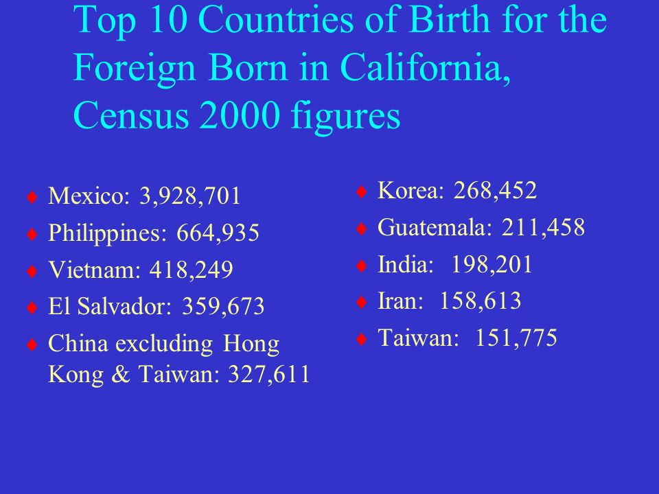 Top 10 Countries of Birth for the Foreign Born in California, Census 2000 figures Mexico: 3,928,701 Philippines: 664,935 Vietnam: 418,249 El Salvador: 359,673 China excluding Hong Kong & Taiwan: 327,611 Korea: 268,452 Guatemala: 211,458 India: 198,201 Iran: 158,613 Taiwan: 151,775