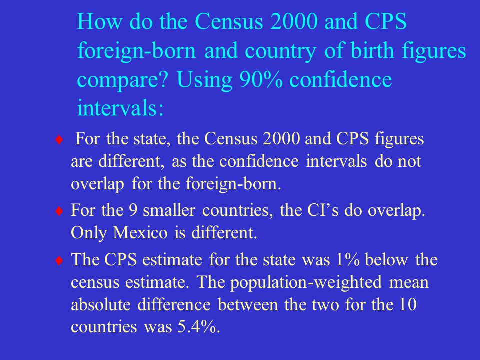 How do the Census 2000 and CPS foreign-born and country of birth figures compare.