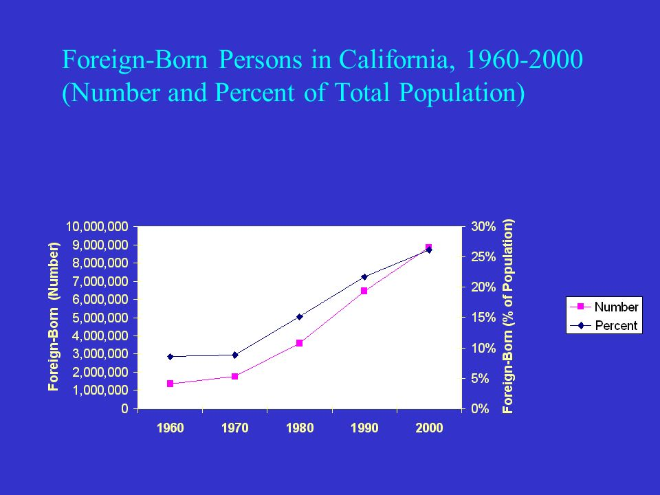 Statement of Problem: Prior to 1994, there was only one estimate of the foreign-born available – the decennial census.