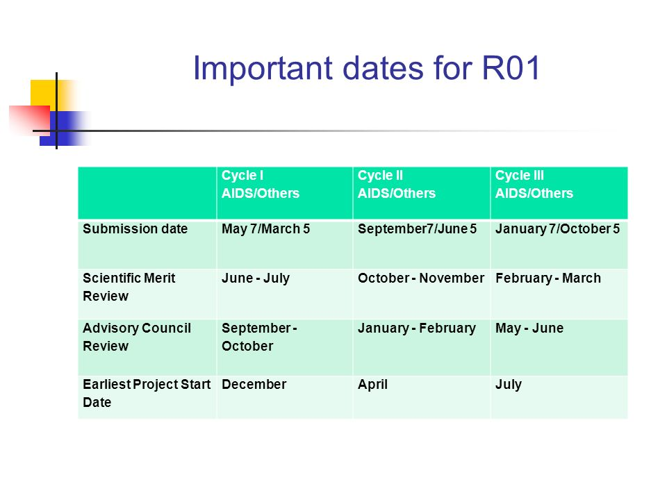 Important dates for R01 Cycle I AIDS/Others Cycle II AIDS/Others Cycle III AIDS/Others Submission dateMay 7/March 5September7/June 5January 7/October