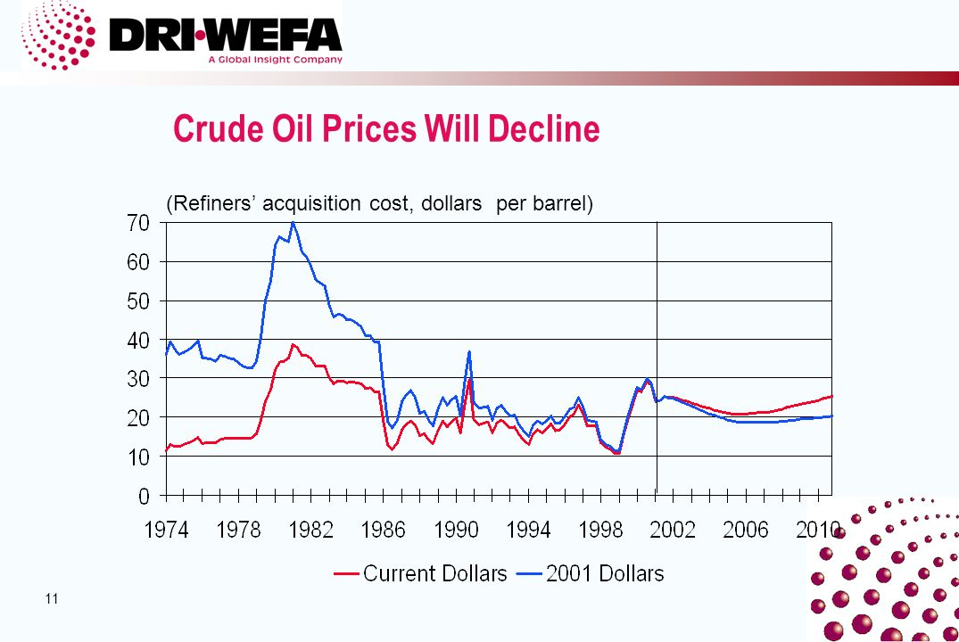 11 Crude Oil Prices Will Decline (Refiners acquisition cost, dollars per barrel)