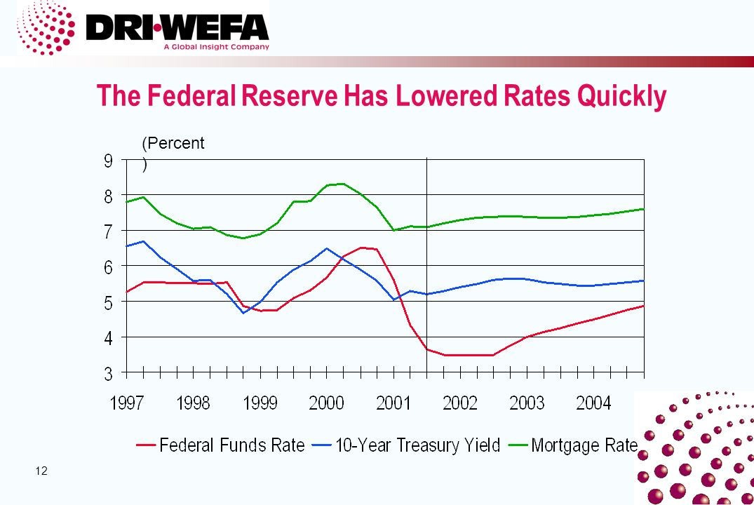 12 The Federal Reserve Has Lowered Rates Quickly (Percent )