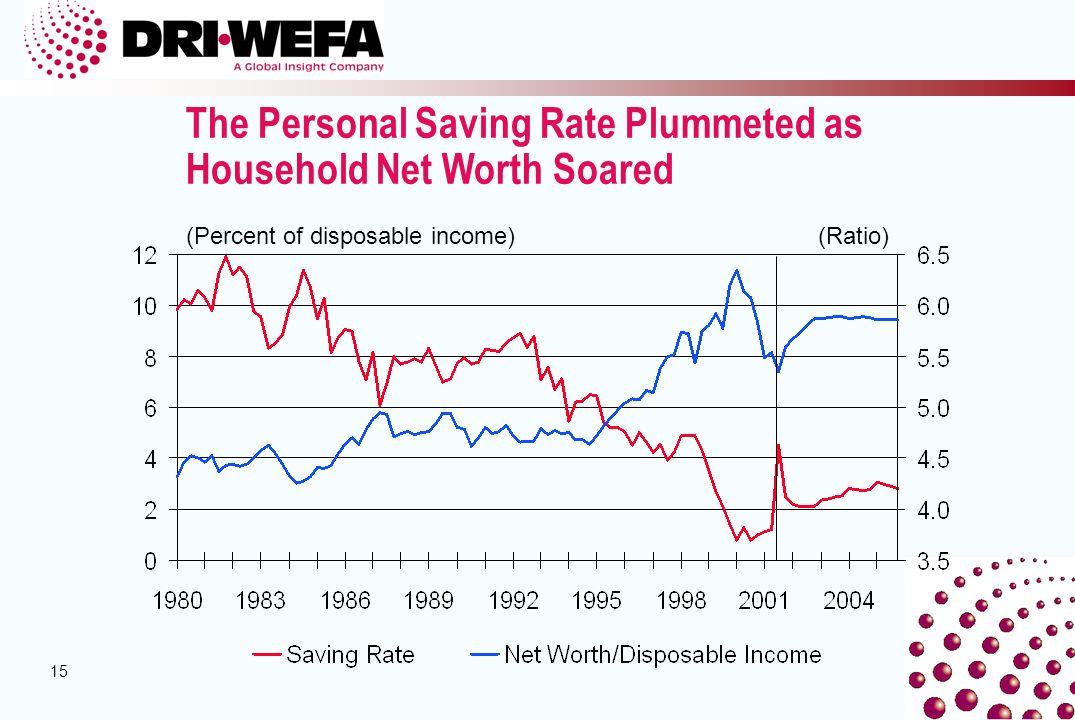 15 (Percent of disposable income) The Personal Saving Rate Plummeted as Household Net Worth Soared (Ratio)