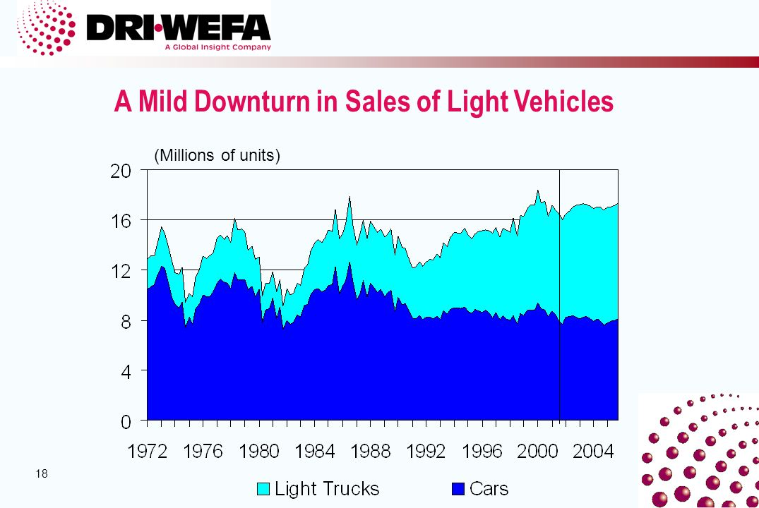 18 A Mild Downturn in Sales of Light Vehicles (Millions of units)