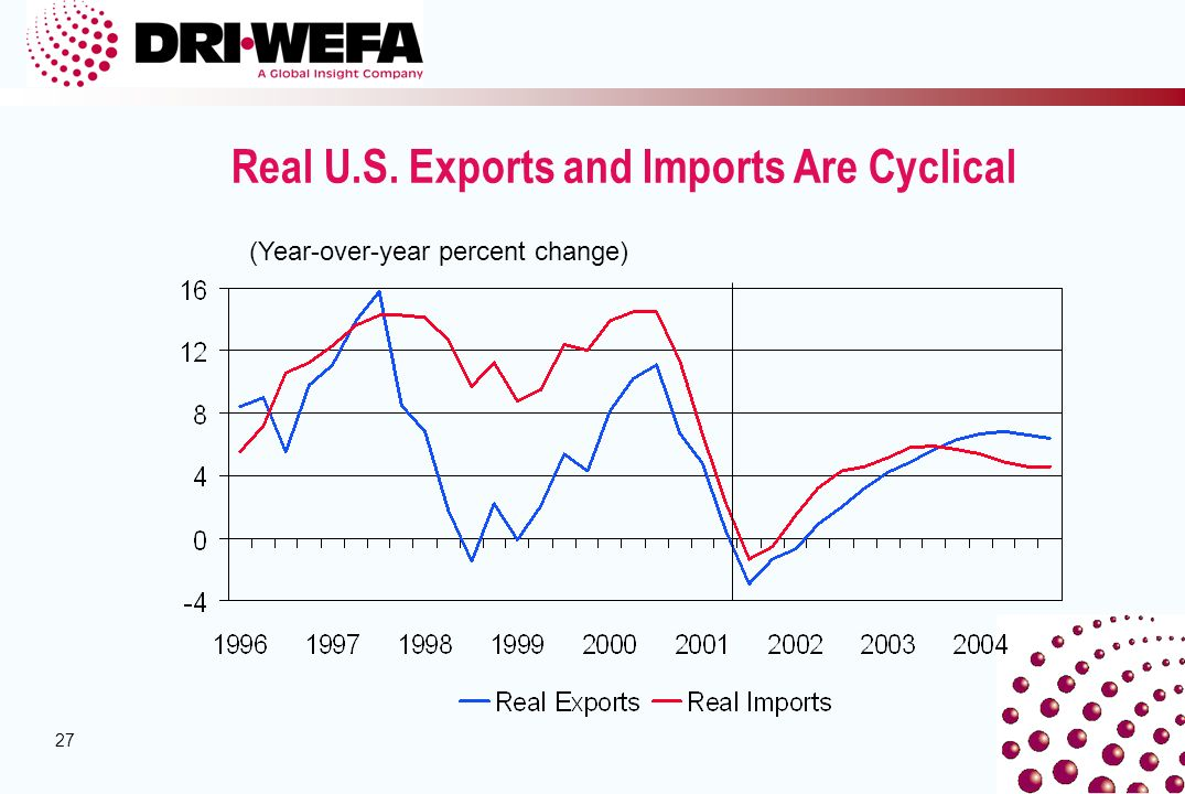 27 Real U.S. Exports and Imports Are Cyclical (Year-over-year percent change)