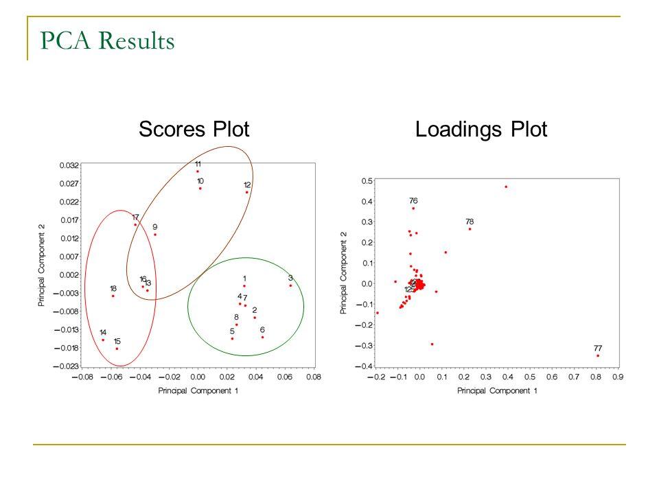 PCA Results Scores PlotLoadings Plot
