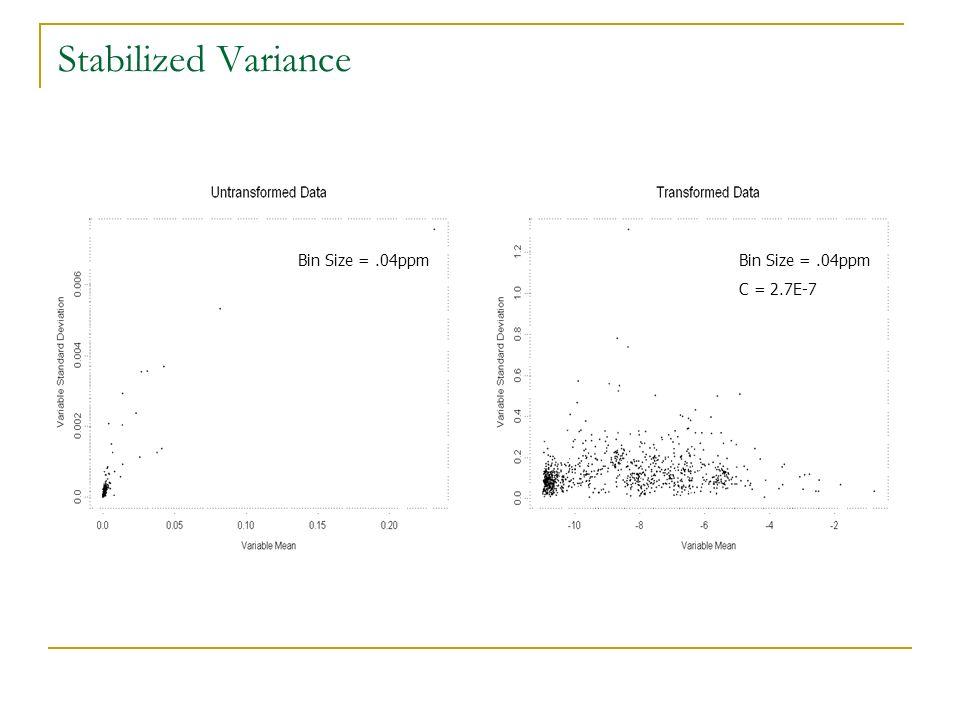 Stabilized Variance Bin Size =.04ppm C = 2.7E-7