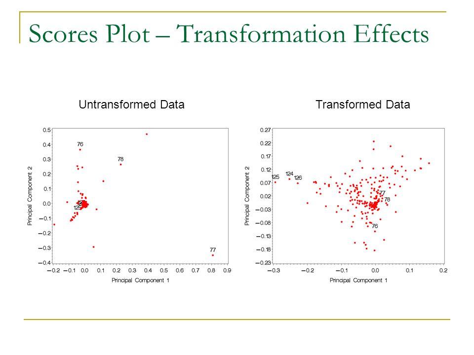 Scores Plot – Transformation Effects Untransformed DataTransformed Data