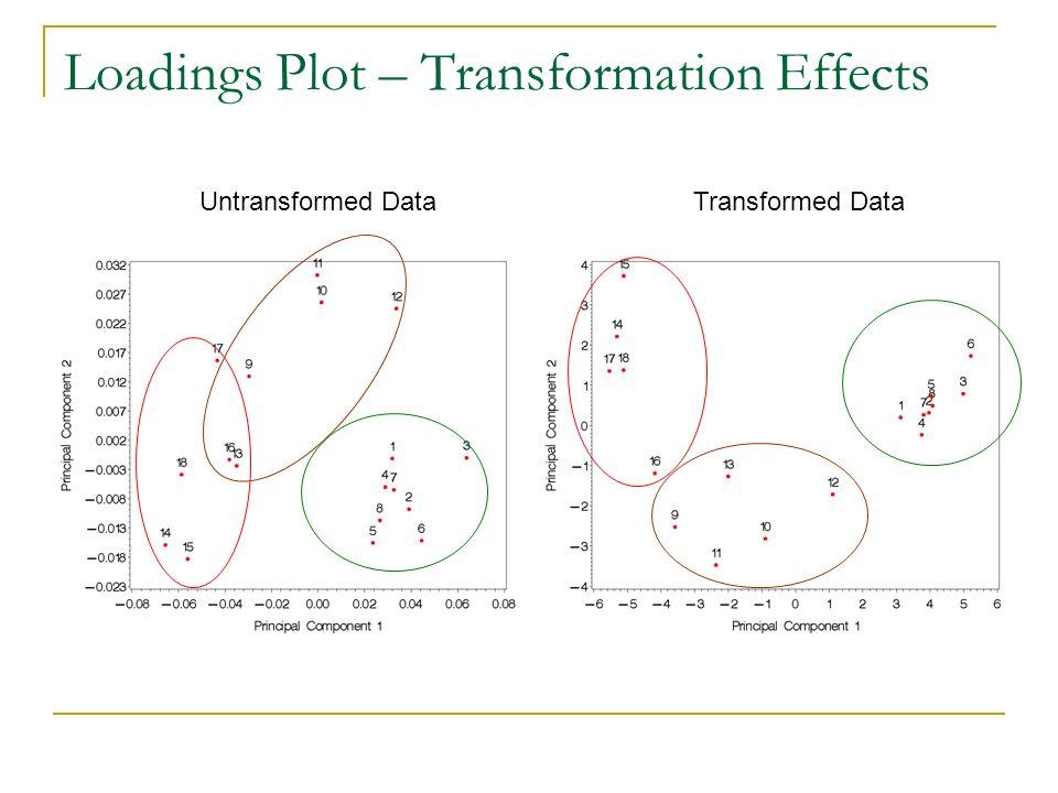 Loadings Plot – Transformation Effects Untransformed DataTransformed Data