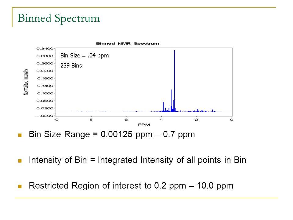Binned Spectrum Bin Size Range = 0.00125 ppm – 0.7 ppm Intensity of Bin = Integrated Intensity of all points in Bin Restricted Region of interest to 0