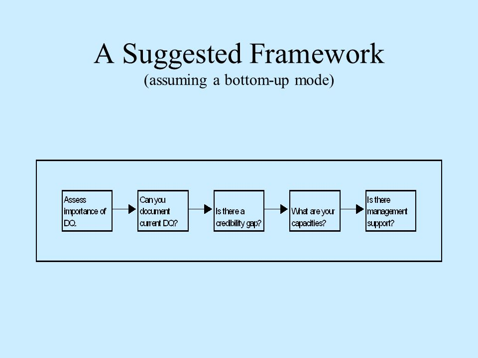 A Suggested Framework (assuming a bottom-up mode)