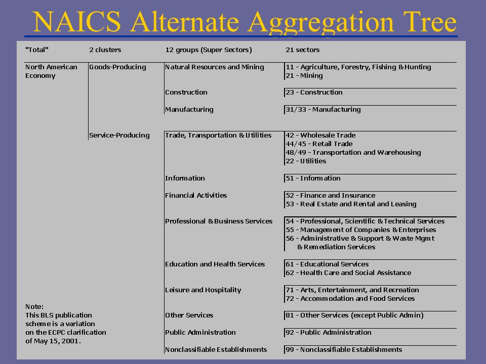 NAICS Alternate Aggregation Tree