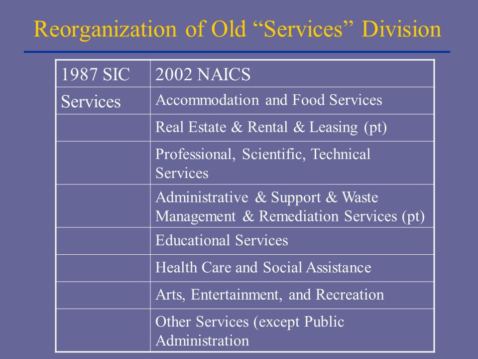 Reorganization of Old Services Division 1987 SIC2002 NAICS Services Accommodation and Food Services Real Estate & Rental & Leasing (pt) Professional, Scientific, Technical Services Administrative & Support & Waste Management & Remediation Services (pt) Educational Services Health Care and Social Assistance Arts, Entertainment, and Recreation Other Services (except Public Administration