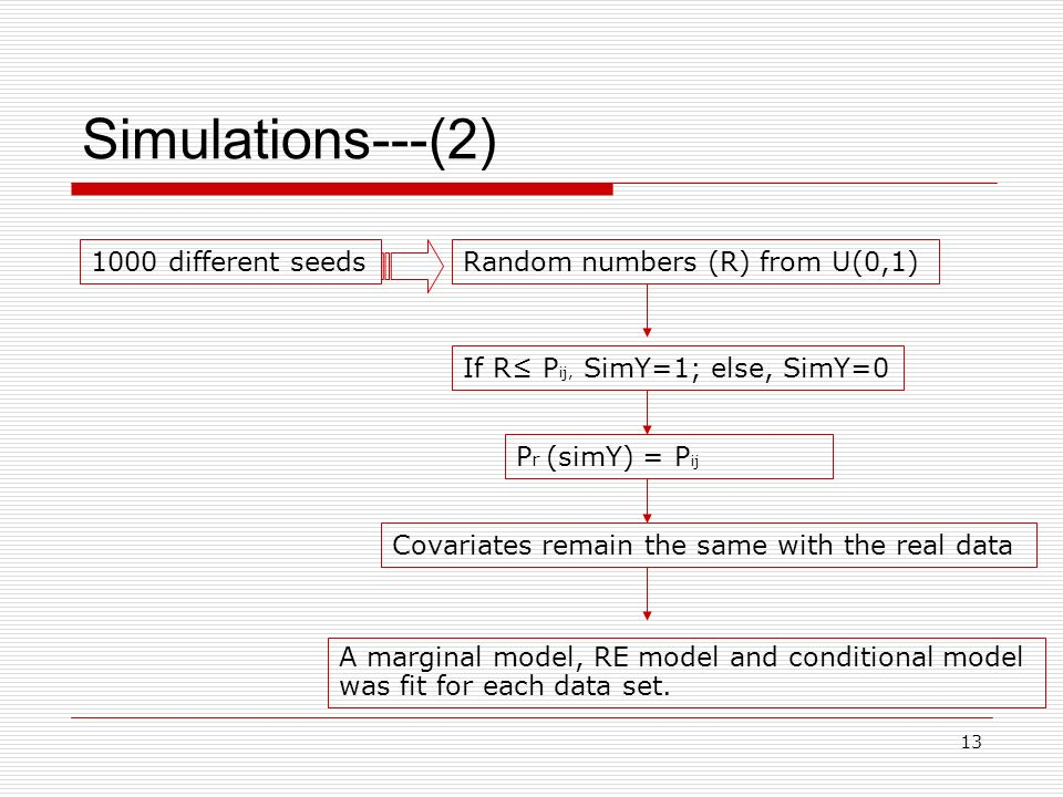 13 Simulations---(2) 1000 different seedsRandom numbers (R) from U(0,1) If R P ij, SimY=1; else, SimY=0 P r (simY) = P ij Covariates remain the same with the real data A marginal model, RE model and conditional model was fit for each data set.